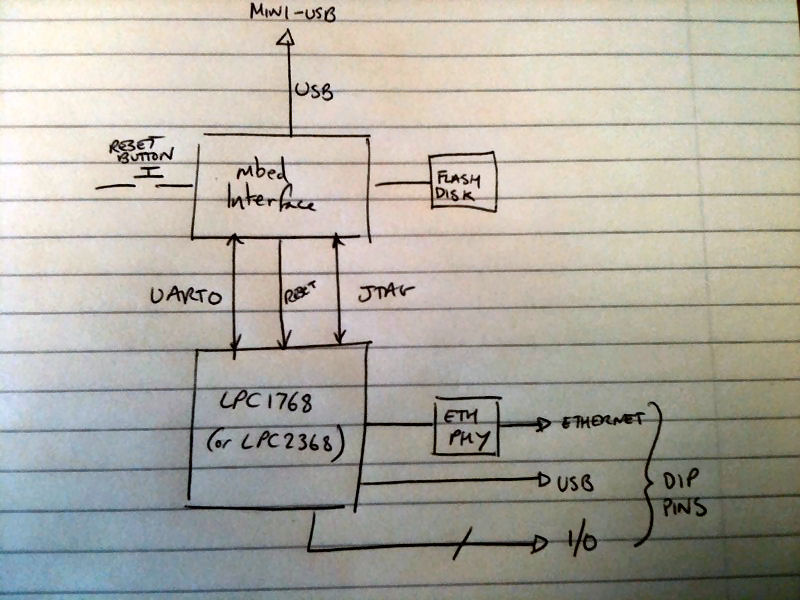 /media/uploads/simon/mbed-internals.jpg