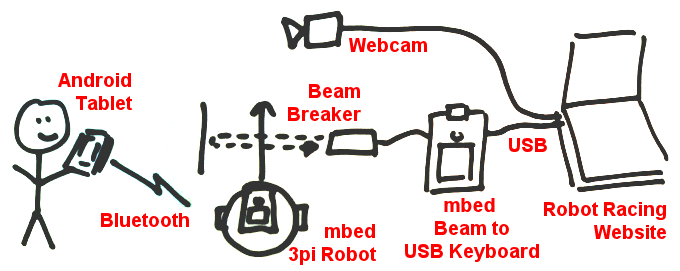 /media/uploads/simon/robot-racing-setup2.png