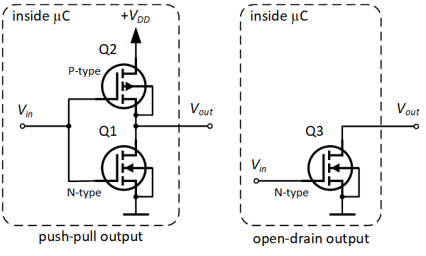 Digital Inputs And Outputs