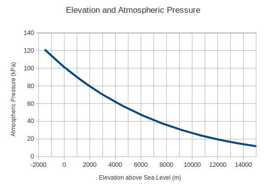 Hp03sa Pressure Sensor And Altimeter